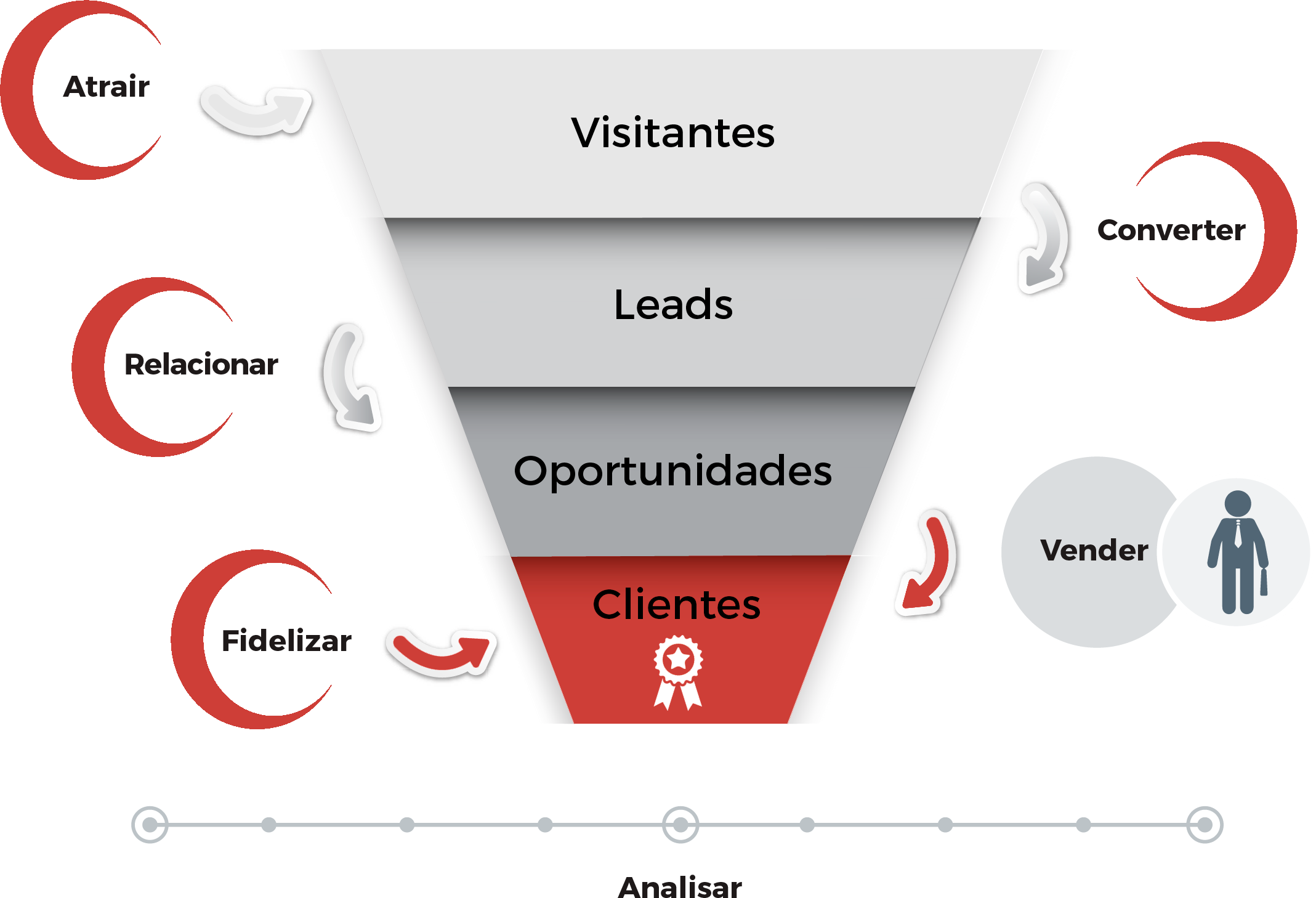 funil inbound marketing
